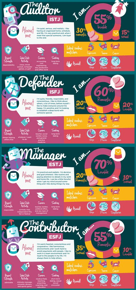 The 16 Personality Types & Dating [Infographic]
