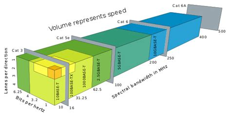 Ethernet over twisted pair - Wikipedia