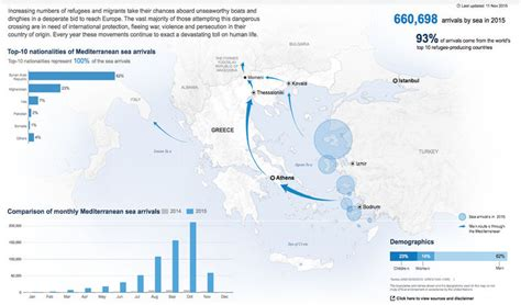 Latest updates on Europe's refugee crisis - UNHCR Central
