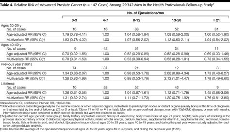 Ejaculation Frequency and Subsequent Risk of Prostate
